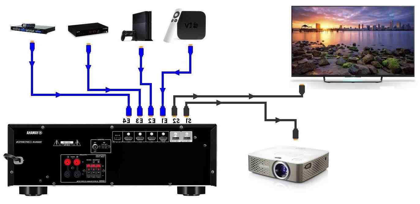 Comment brancher un telephone sur un vidéoprojecteur ?